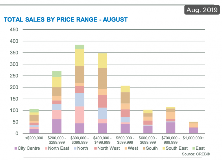 August real estate sales by price calgary