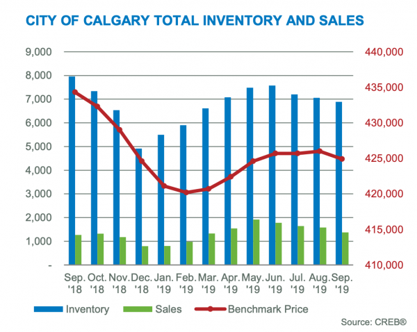 Calgary-Real-Estate-Inventory-Pricing-Levels-Graph-September-2019