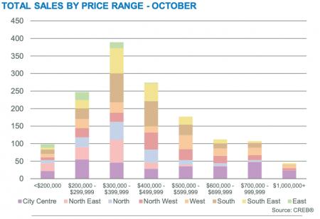 October 2019 Sales By Price Range