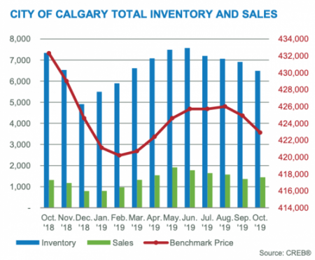 Oct 2019 Graph Benchmark Inventory Sales