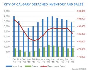 Plintz-Perspective-Real-Estate-Calgary-Inventory-Sales