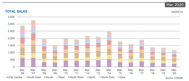 April-2020-Real-estate-update-calgary-creb-statistics-sales-graph