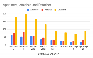 Calgary real estate sales for March and April.