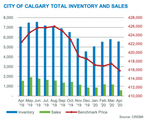 Calgary real estate inventory, benchmark price, and sales graph for May 2020.