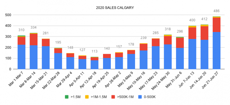 Real estate sales by price point calgary july 2020