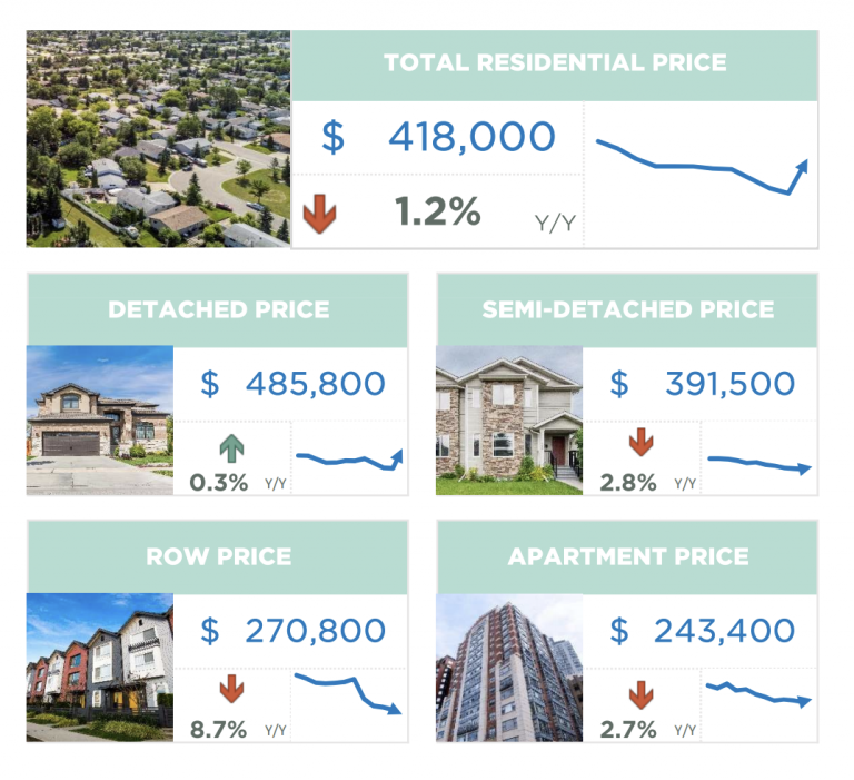 calgary real estate stats and prices