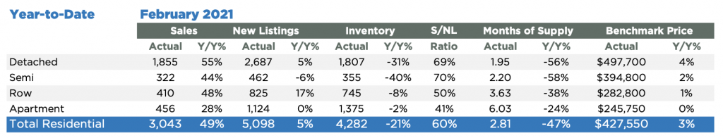 Feb Year to Date Real Estate Market Stats